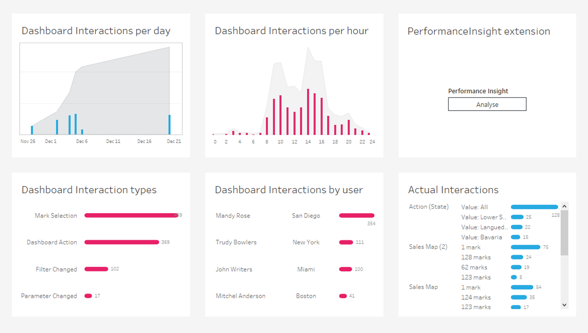Performance insight - A free Tableau extension to gain insights in your dashboard performance. Receive tips and tricks to optimize performance of your Tableau dashboards