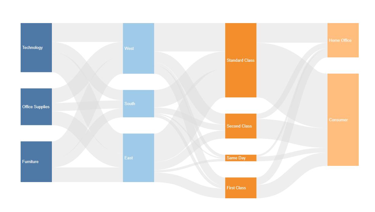 ShowMeMore - Sankey Diagram