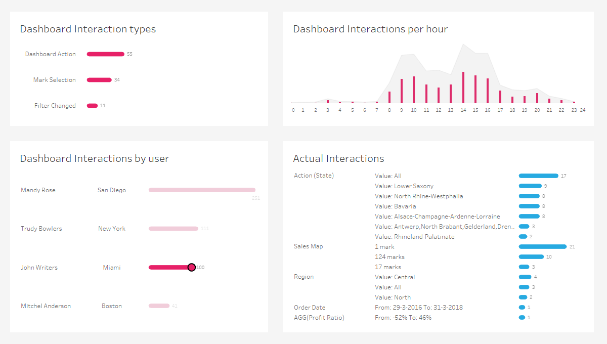 Dashboard Usage example dashboard tracjing user interactions of your dashboards