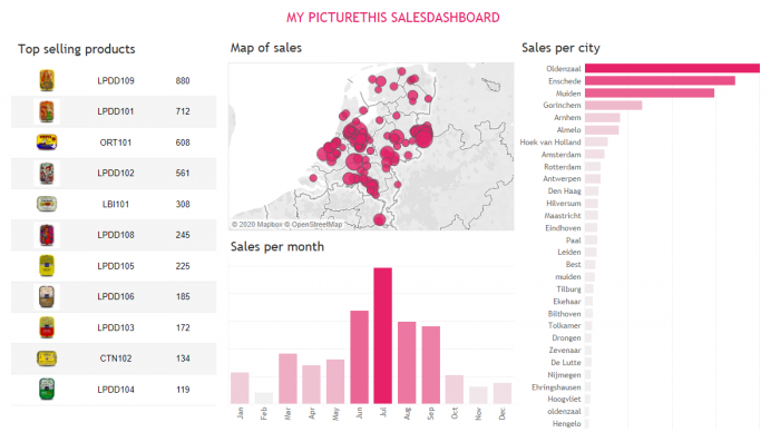 PictureThis Table view to display image grid with detail information on products