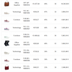 PictureThis example detailed product table
