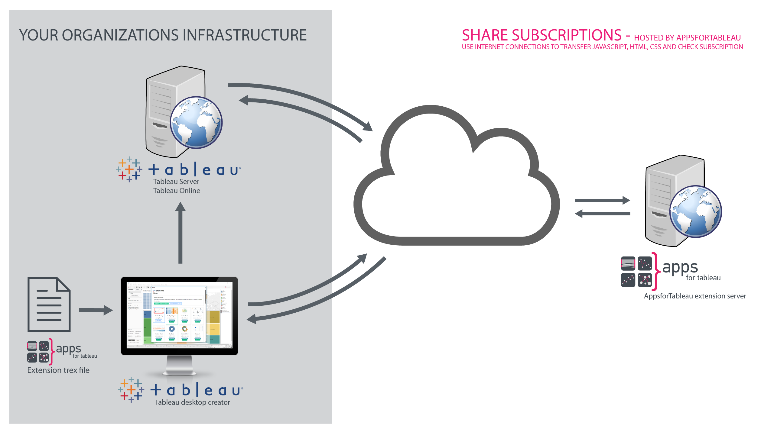 The architecture of Share Subscriptions to deploy extensions for Tableau