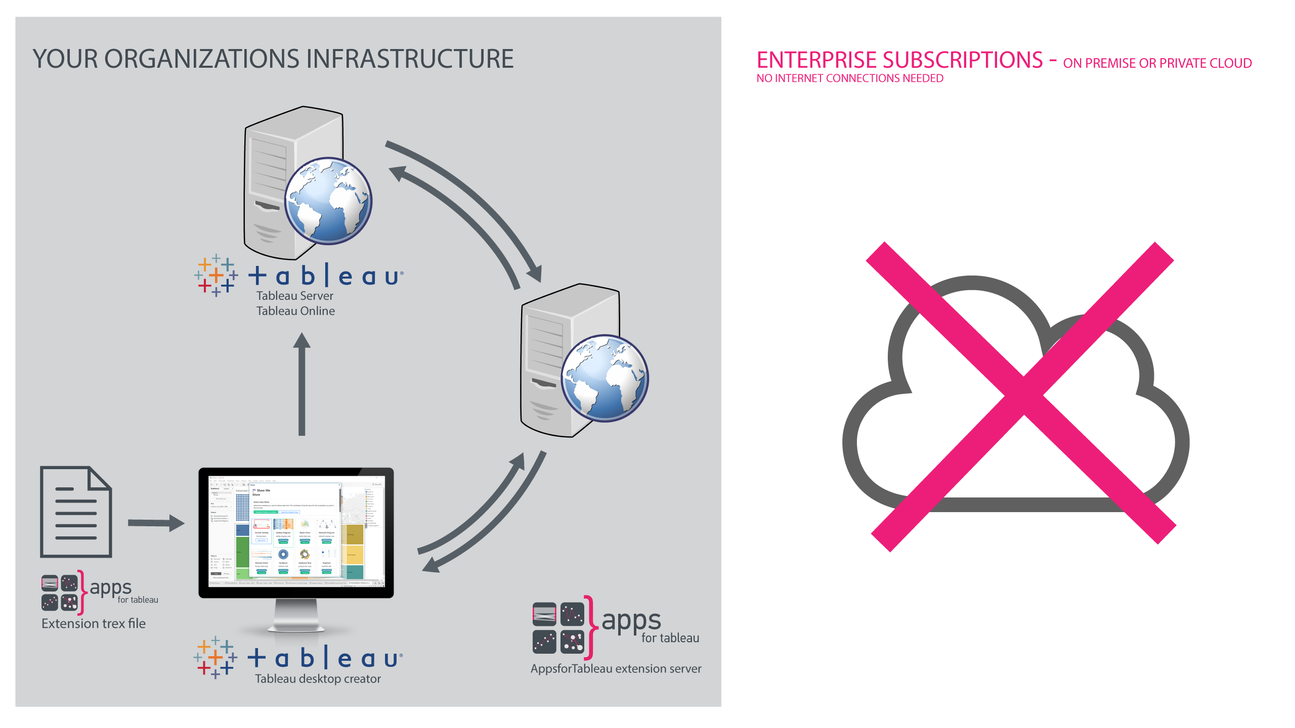 The architecture of Enterprise (on-premise or private cloud) Subscriptions to deploy extensions for Tableau