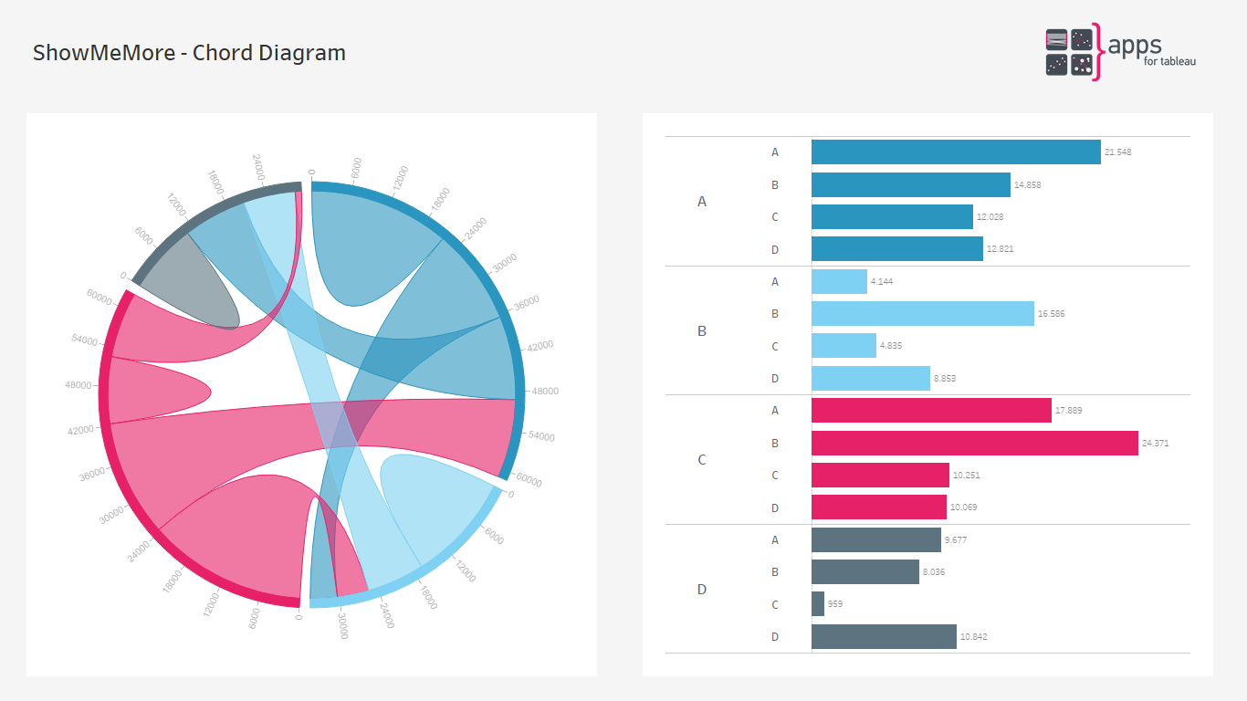 ShowMeMore - Chord Diagram - Extension for Tableau Software Dashboards