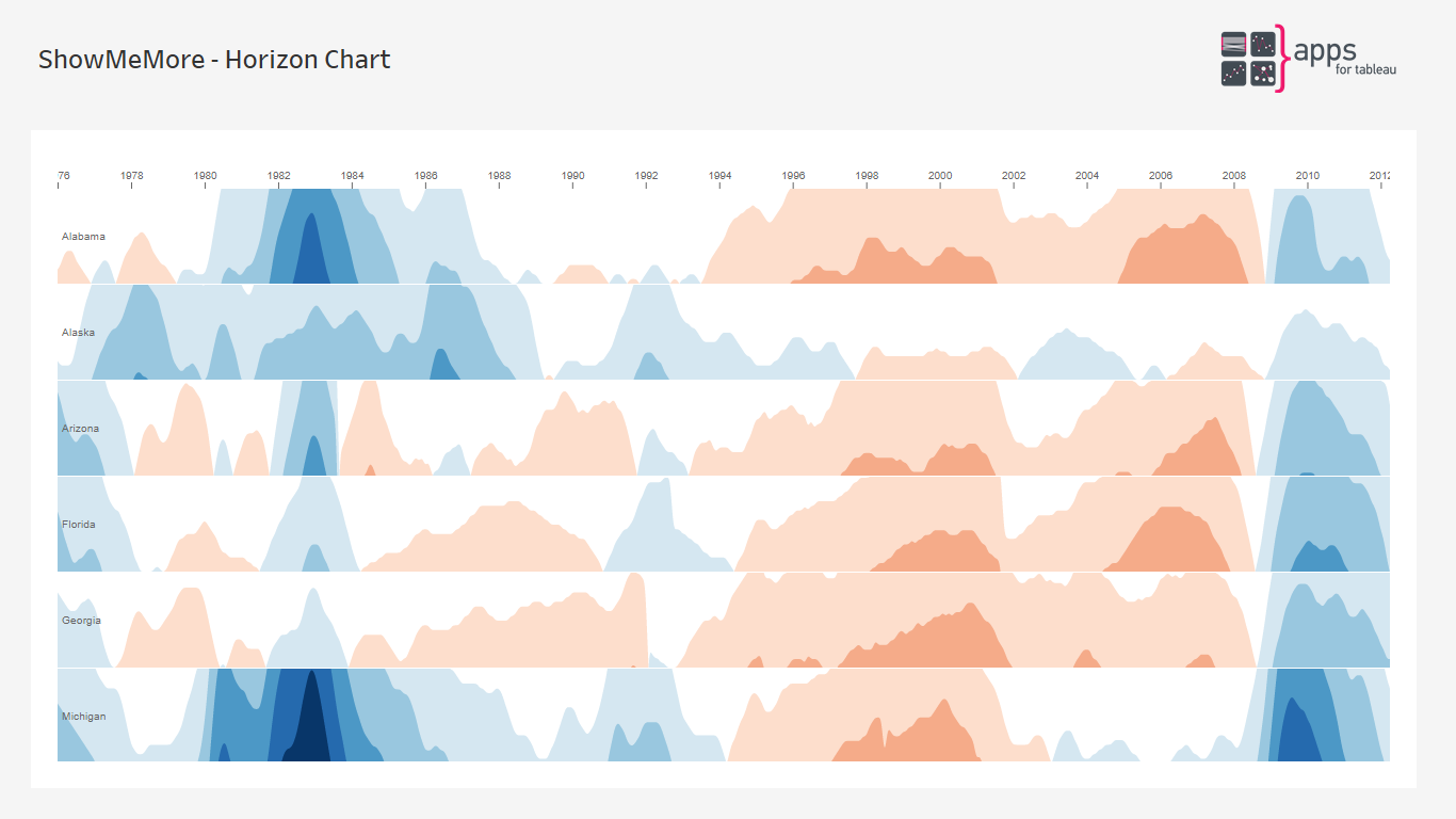 ShowMeMore - Horizon Chart - Extension for Tableau Software Dashboards