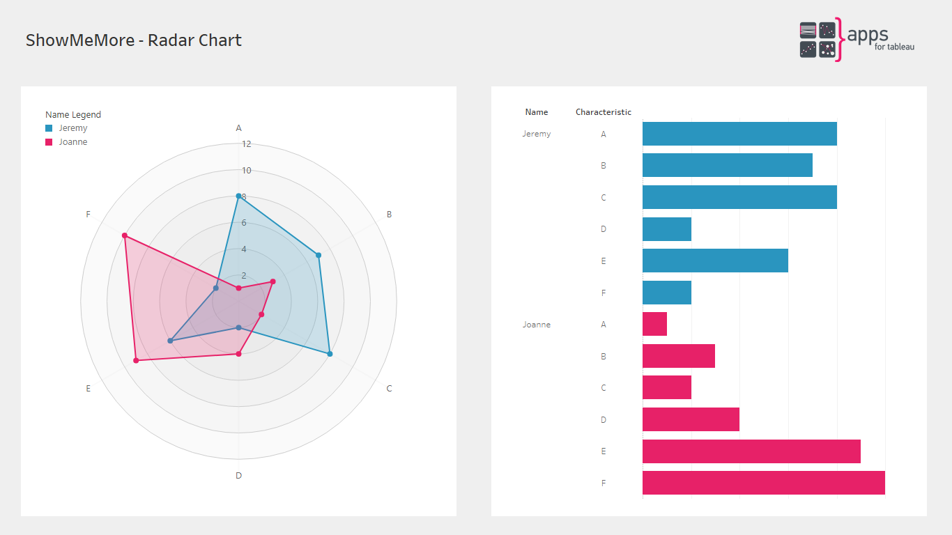 ShowMeMore - Radar Chart - Extension for Tableau Software Dashboards
