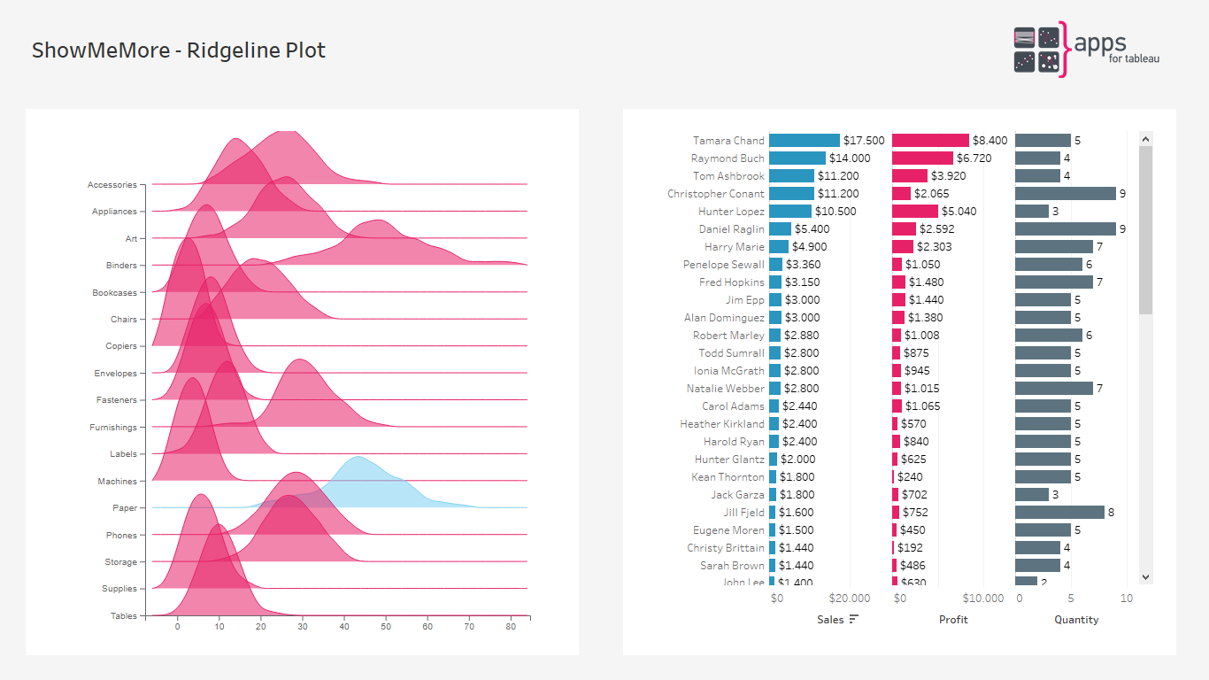 ShowMeMore - Ridgeline Plot - Extension for Tableau Software Dashboards