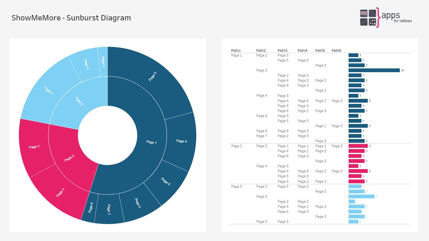 ShowMeMore - Sunburst Diagram - Extension for Tableau Software Dashboards