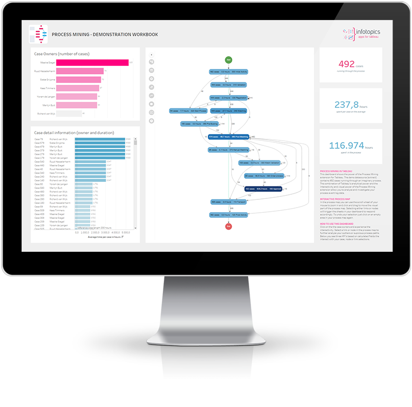Process Mining in Tableau - Get Instant insights in your process by analyzing and visualizing your Process Event Logs